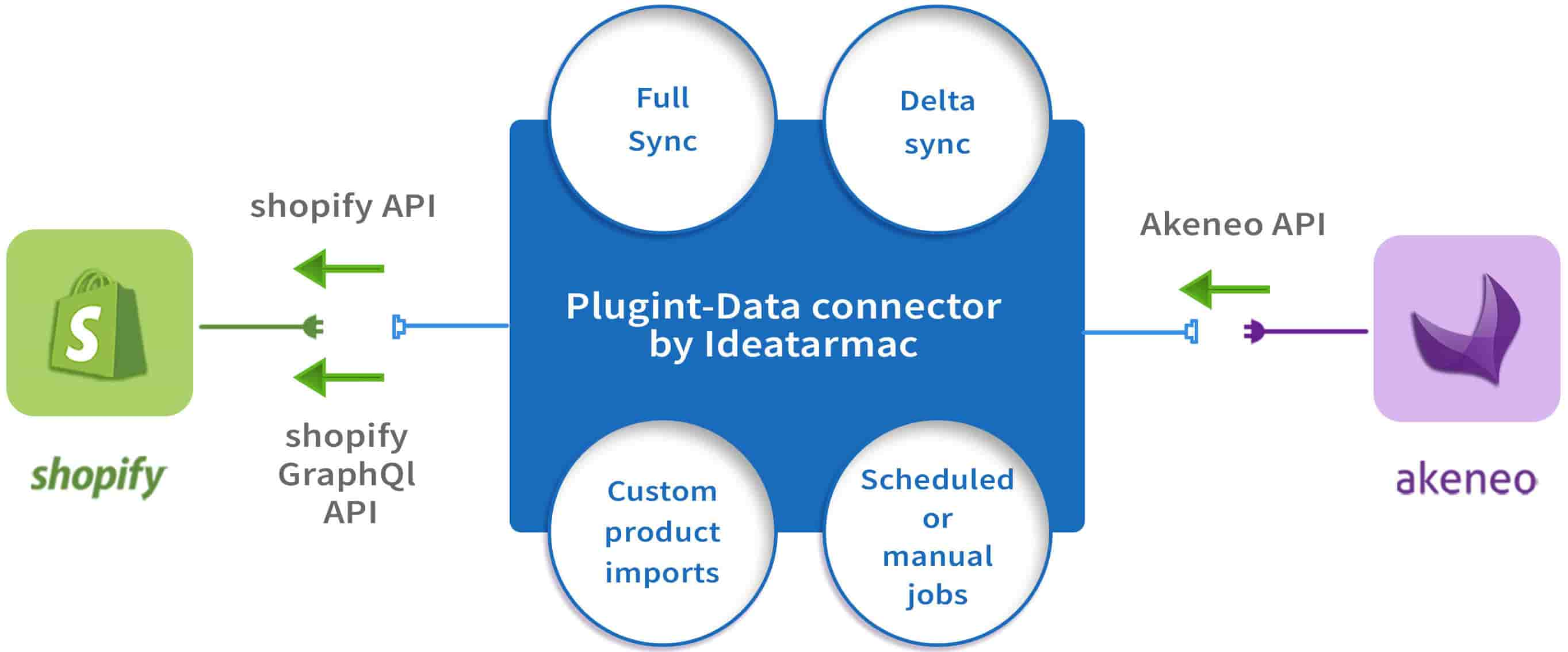 Plugin Data Connector by Ideatarmac